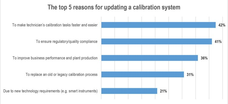 Top-5-reasons-for-updating