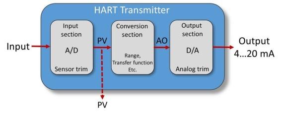 HART_Transmitter